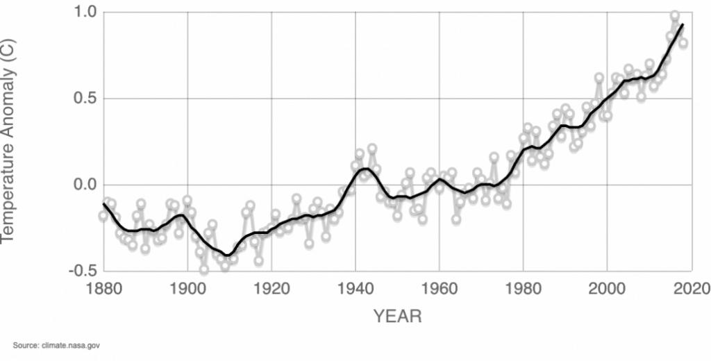 Aumento de las temperaturas - emergencia climática