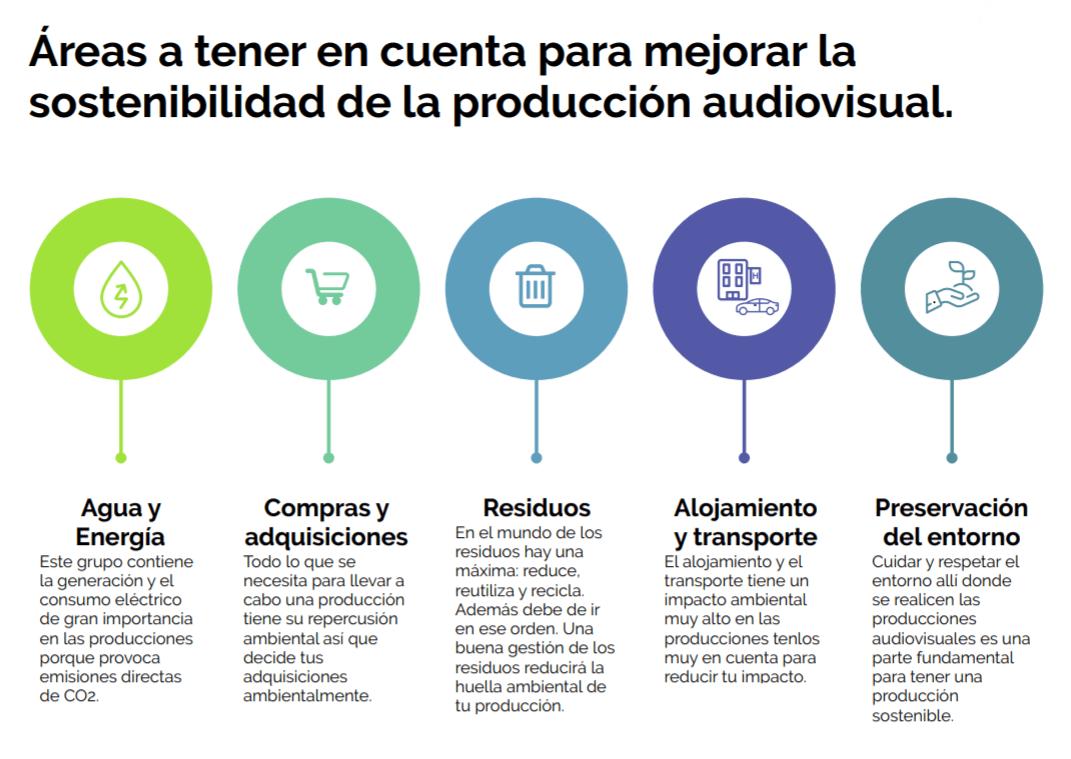Green Filming · Guía de Buenas Prácticas Ambientales en la Producción Audiovisual