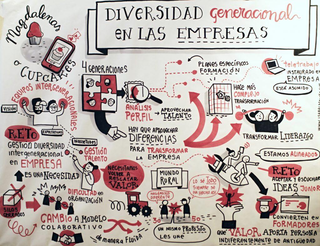 Diseño del evento _¿Magdalenas o cupcakes_ Diversidad generacional en las empresas_ de Impact Hub Picasso