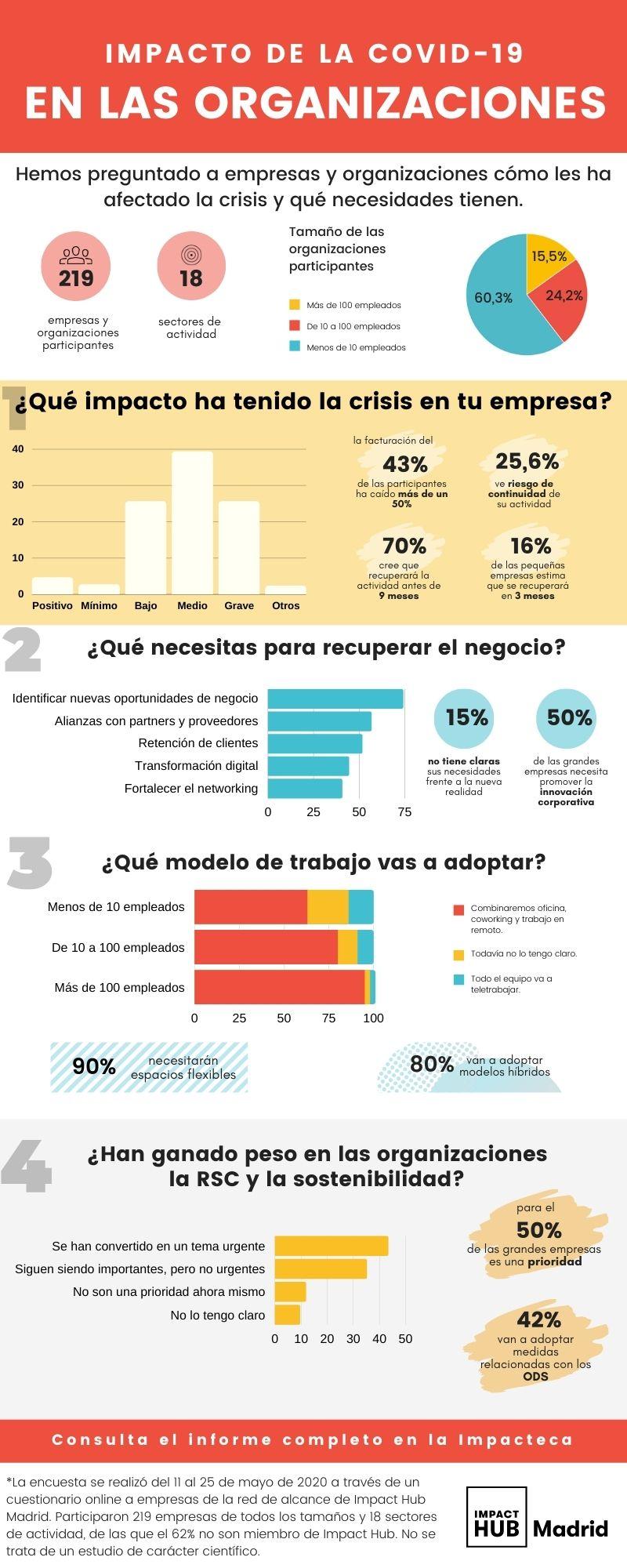 El 80% de empresas adoptará modelos híbridos de trabajo, según una encuesta de Impact Hub Madrid